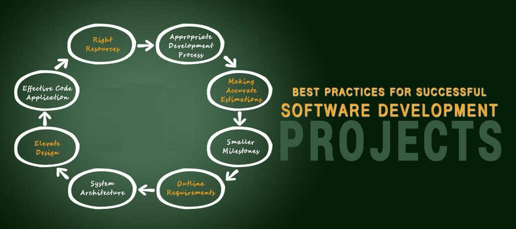 15 Best Practices For Software Development Projects